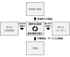 5つの力分析(5Forces)