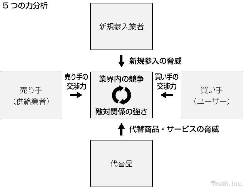 5Forces(5つの力)