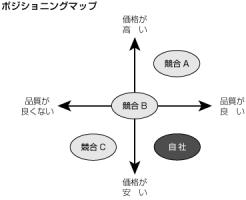 ポジショニング マップ